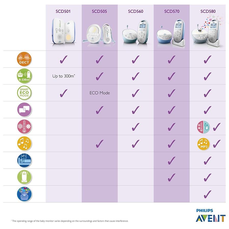 Philips AVENT Baby Monitors - Comparison